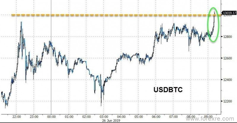 比特币飙升原因何在?能否复制2017年涨势还看机构态度