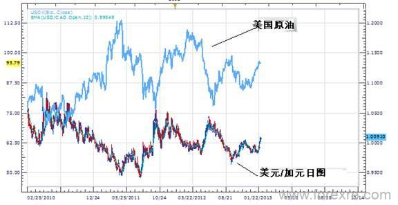利用商品价格与商品货币的相关性进行交易