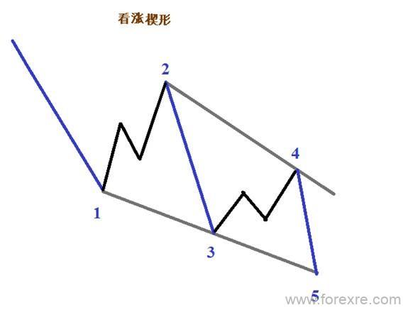 四步骤交易楔形