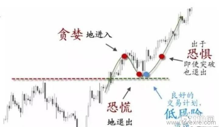 想降低交易风险和使盈利最大化,回撤这堂可你必须学好!