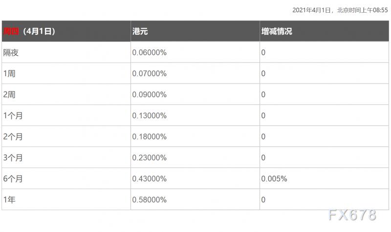 4月1日香港银行间同业拆借利率港币HIBOR