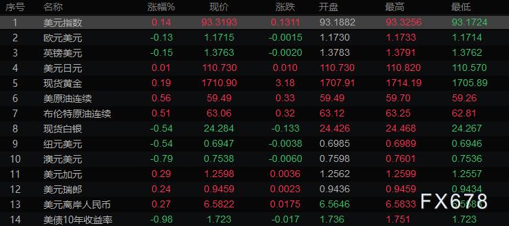 欧市盘前:澳元领跌非美货币,拜登助黄金站稳千七