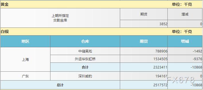 4月1日上海期货交易所仓单日报