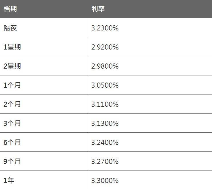4月1日香港银行同业人民币HIBOR(晚间公布)