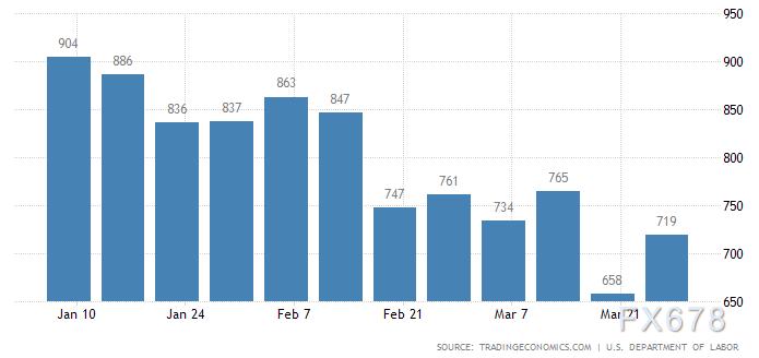 """非农前瞻:""""受难日""""非农报告料超亮眼,美债市场或迎剧震"""