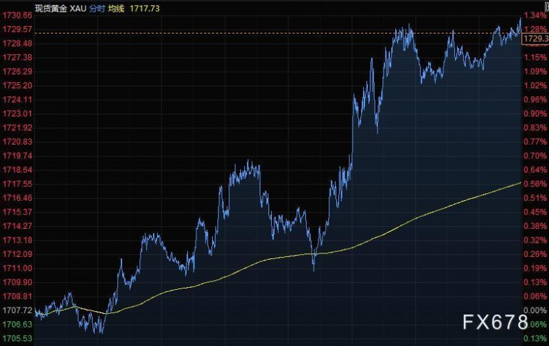 4月2日财经早餐:美元失守93关口,黄金突破1730,油价一度涨逾4%
