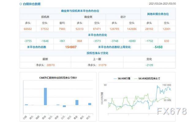 CFTC持仓解读:黄金看多意愿降温(3月30日当周)