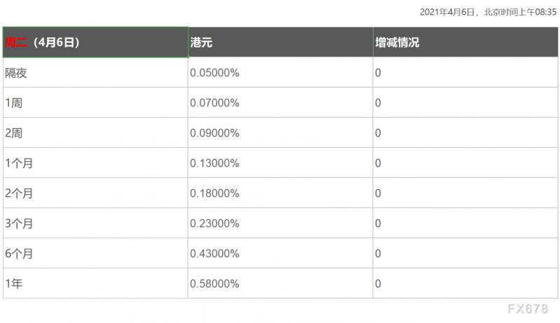 4月6日香港银行间同业拆借利率港币HIBOR