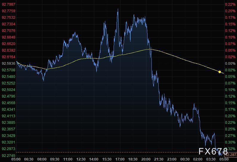 4月7日财经早餐:美元跌至二周低位,黄金触及1745,美油回吐近3%涨幅