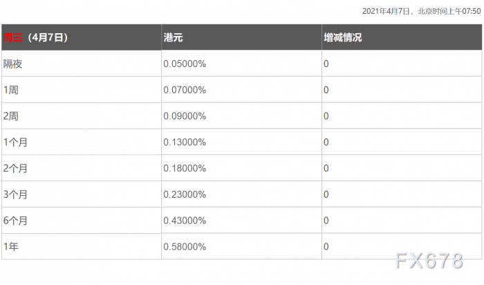 4月7日香港银行间同业拆借利率港币HIBOR