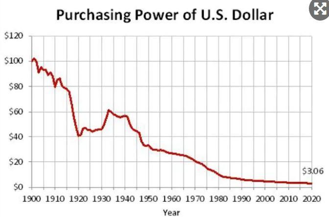 美元购买力贬值速率超乎想象,黄金白银保值地位仍未过时