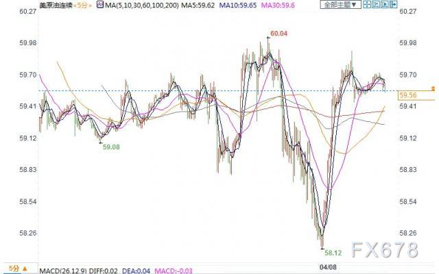 全球经济前景改善提振需求预期,美油上涨冲击60关口