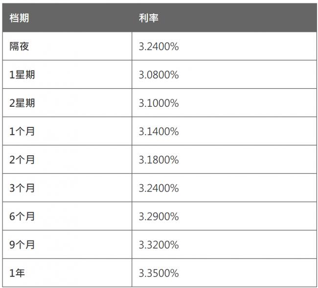 4月8日香港银行同业人民币拆息HIBOR(早间公布)
