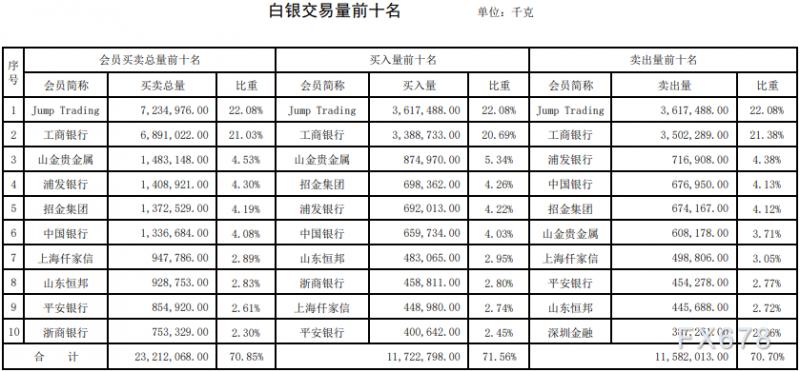 上海黄金交易第12期行情周报:铂金交易量暴跌七成!