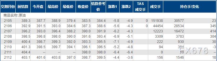 INE原油收跌,EIA汽油库存意外大增,而威胁还不止这一点