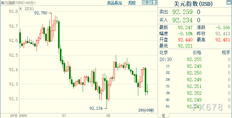 """现货黄金创三周新高,上破1750;美联储6月份或""""变调"""""""