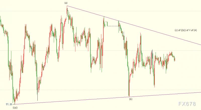 NYMEX原油料反弹至60.50美元后转跌