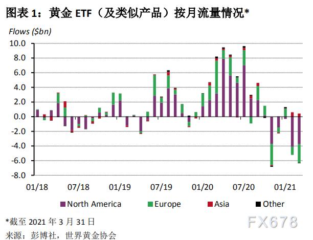 世界黄金协会:2021 年 3 月全球黄金 ETF 流量变动