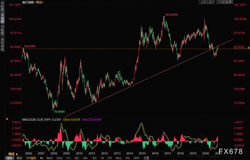 美元指数技术分析:多头承压一长期趋势线