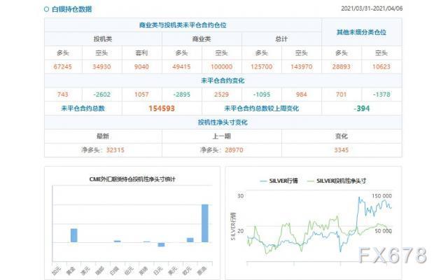 CFTC持仓解读:黄金看多意愿升温(4月6日当周)