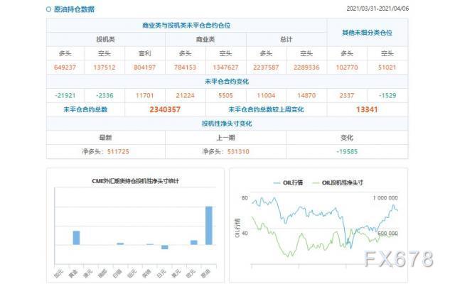 CFTC持仓解读:原油看多意愿降温(4月6日当周)