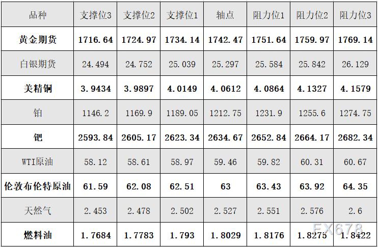 4月12日黄金、白银、原油等商品期货阻力支撑位