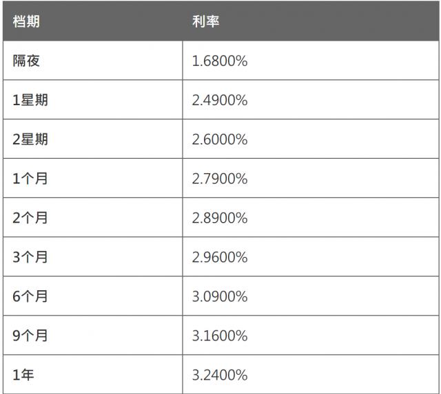 4月12日香港银行同业人民币拆息HIBOR(早间公布)