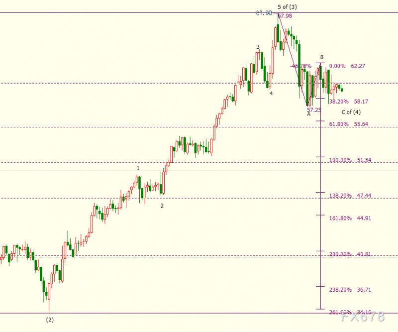 国际油价转跌,NYMEX原油下看55.64美元