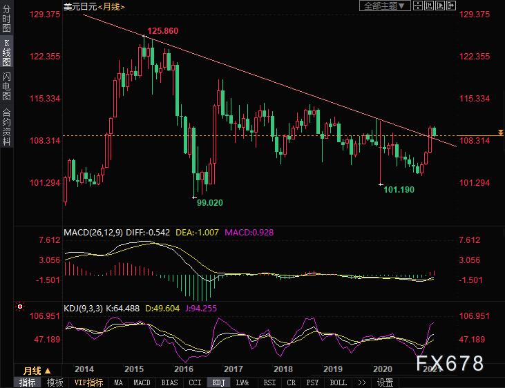 美元兑日元技术分析:关注长期趋势线支撑
