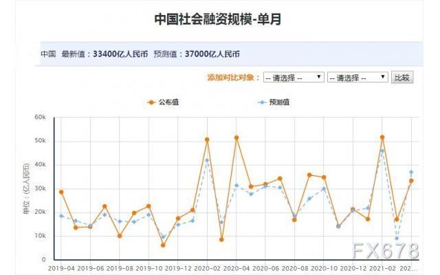 中国3月金融数据喜忧参半,货币政策仍将偏向结构性发力