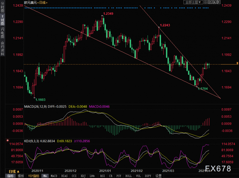 欧元兑美元技术分析:周线仍有上涨机会