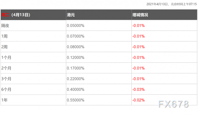 4月13日香港银行间同业拆借利率港币HIBOR