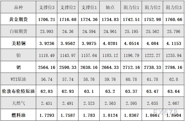 4月13日黄金、白银、原油等商品期货阻力支撑位