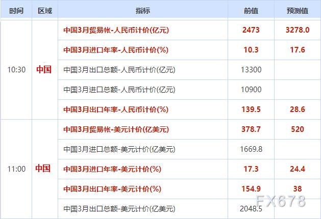 中国3月贸易数据预测:3月出口料受益于海外景气继续高增