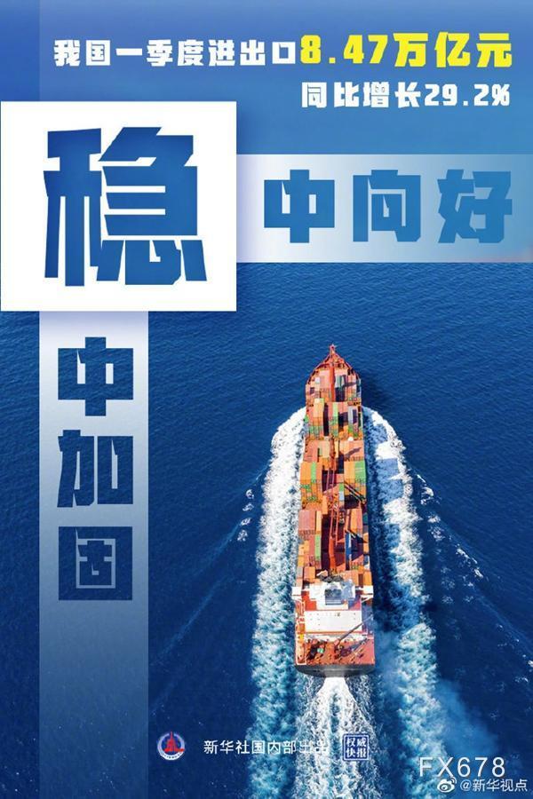 我国一季度进出口8.47万亿元,同比增长29.2%!