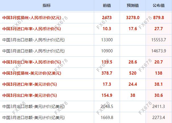 """外贸持续""""开门红""""!中国3月进出口增幅均超30%"""