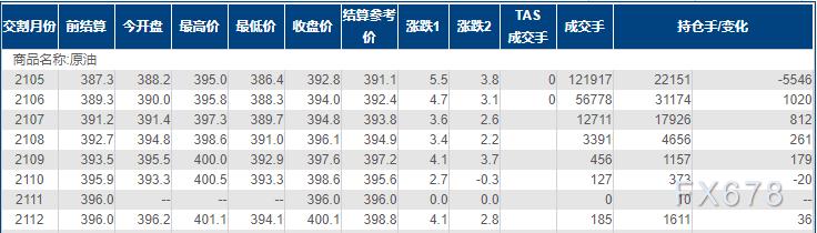 INE原油收涨逾1%,中东再起事端,API原油库存料下降