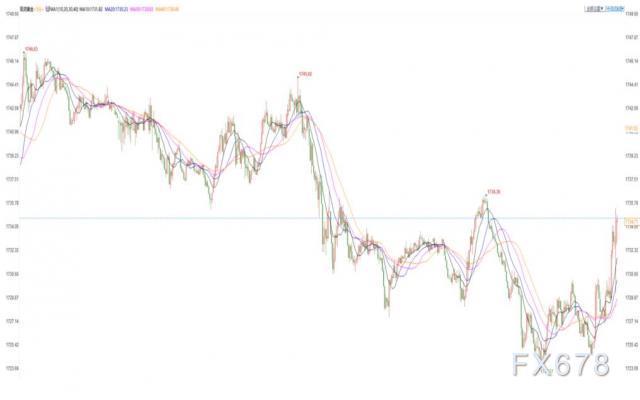 美国3月CPI意外高于预期,金价短线探底回升,市场对通胀预期不断升温