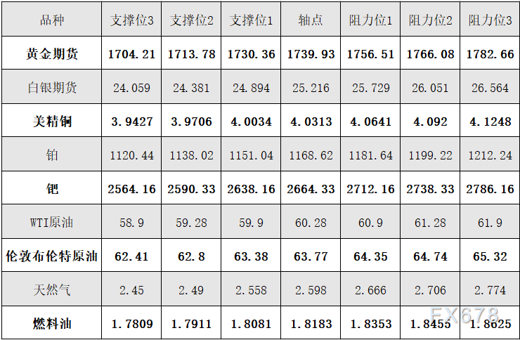 4月14日黄金、白银、原油等商品期货阻力支撑位