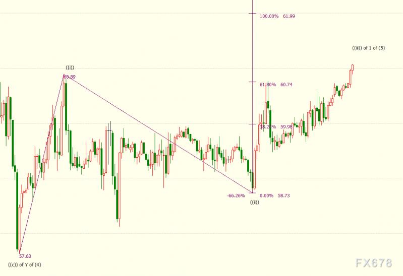 NYMEX原油上看62美元关口,OPEC信心又回来了