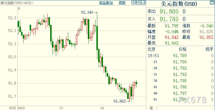 现货黄金承压,但只要固守该支撑位,回调4%-5%大胆做多