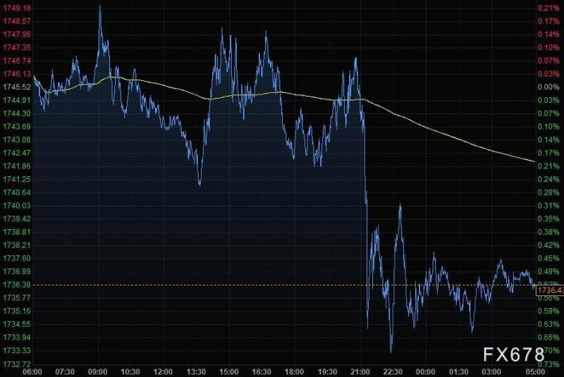 4月15日财经早餐:美元走低澳纽大涨,黄金下滑10美元,油价一度飙升5%