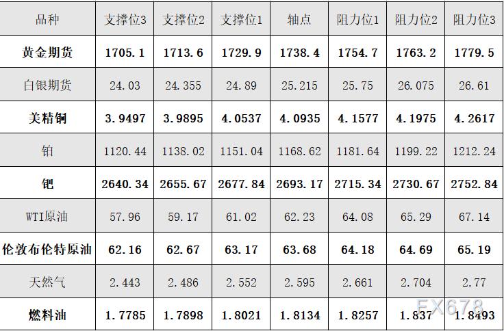 4月15日黄金、白银、原油等商品期货阻力支撑位