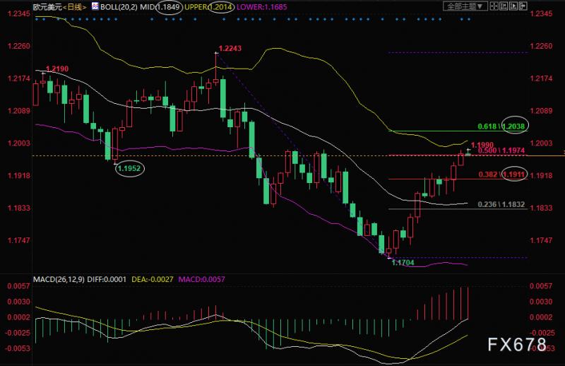 欧元兑美元走势分析:关注1.20关口突破情况