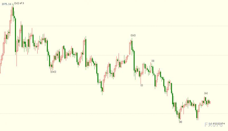 """黄金多头收复跌势,市场姑且相信美联储不会""""口是心非"""""""
