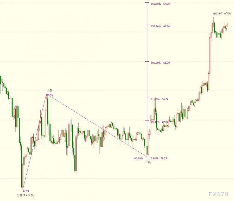 NYMEX原油料升破64美元关口