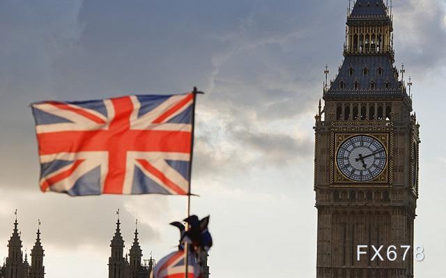 英镑兑美元分析:美国数据向好难救美元,英镑或续反弹