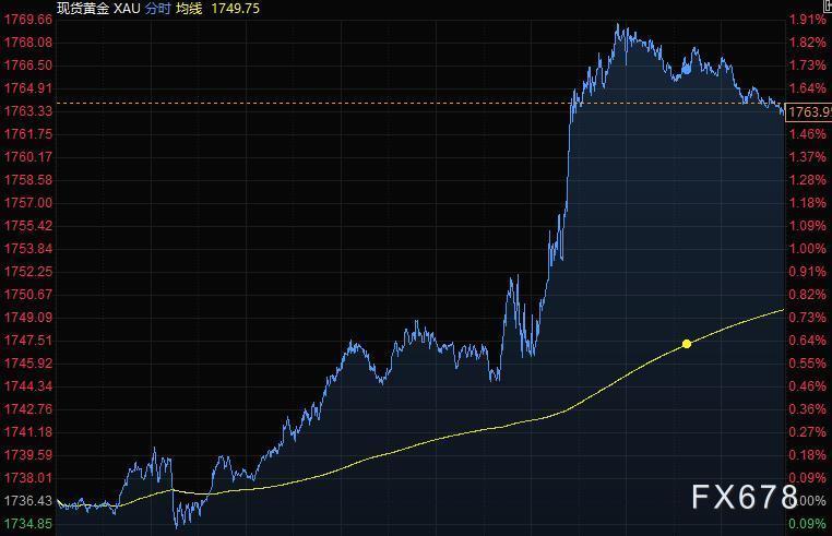 4月16日财经早餐:美债收益率大跌,黄金逼近1770关口,油价升至四周高位