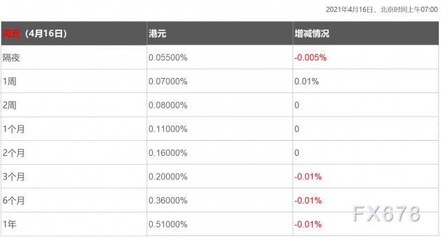 4月16日香港银行间同业拆借利率港币HIBOR