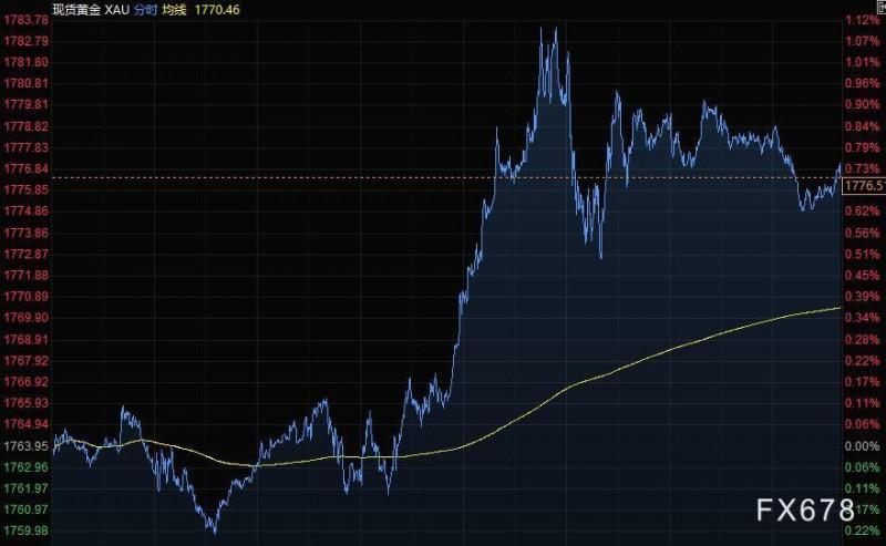 4月17日财经早餐:美元跌至四周低位,黄金突破1780,油价本周大涨6%